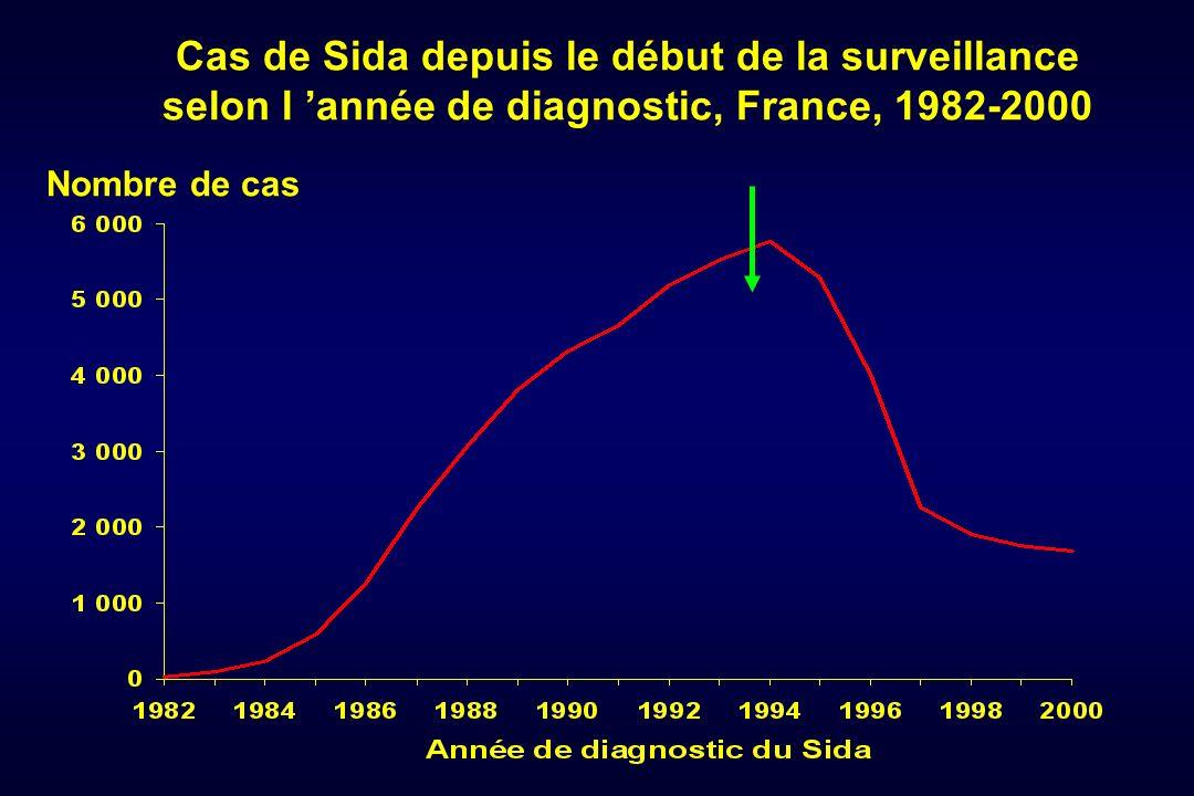 Cas de Sida depuis le début de la surveillance selon l 'année de diagnostic, France, 1982-2000