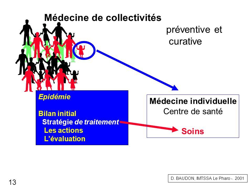 Médecine individuelle