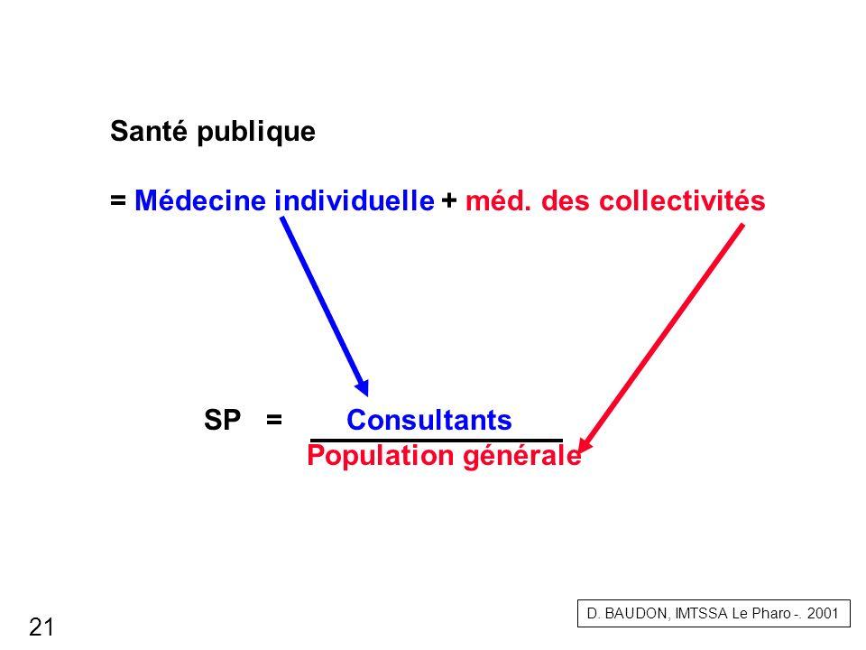 = Médecine individuelle + méd. des collectivités