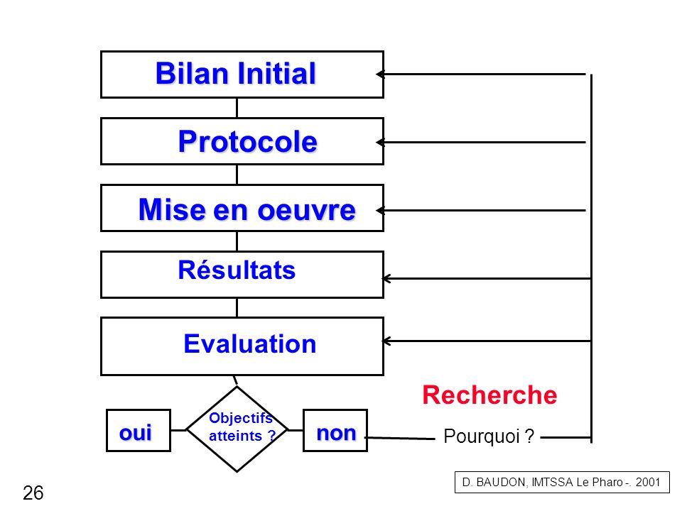 Bilan Initial Protocole Mise en oeuvre Résultats Evaluation Recherche