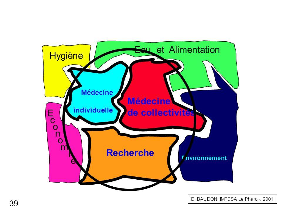 Eau et Alimentation Hygiène Médecine Médecine de collectivités E c o n