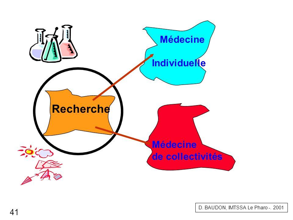 Recherche Médecine Individuelle Médecine de collectivités 41