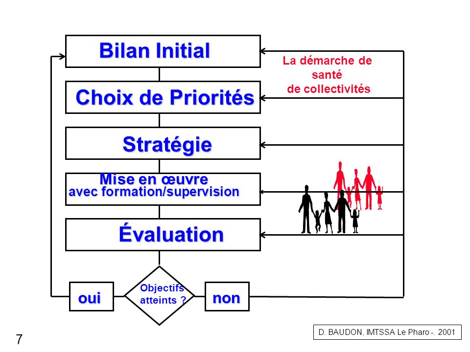 avec formation/supervision