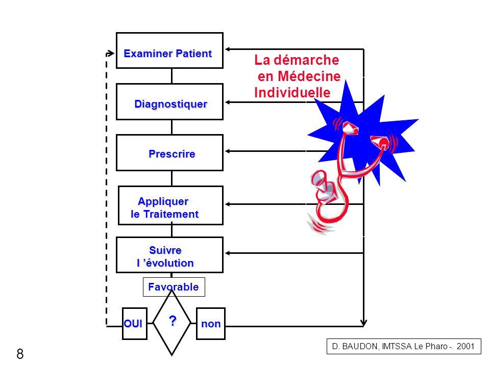 La démarche en Médecine Individuelle 8 Examiner Patient