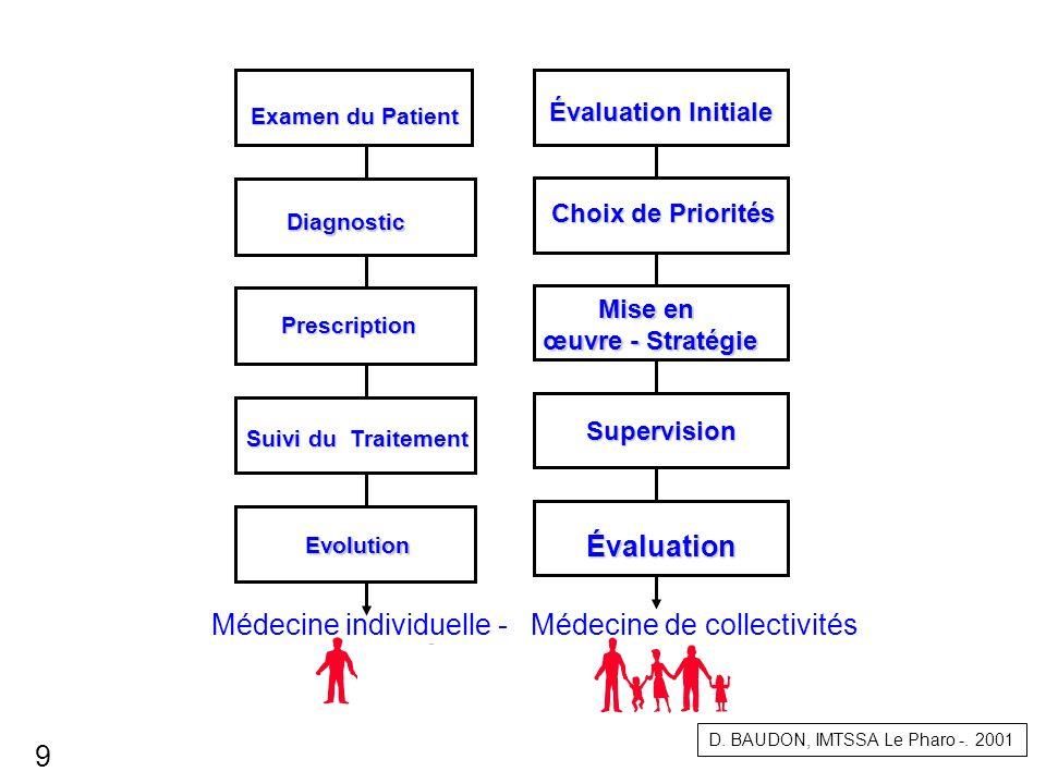 Médecine individuelle - Médecine de collectivités