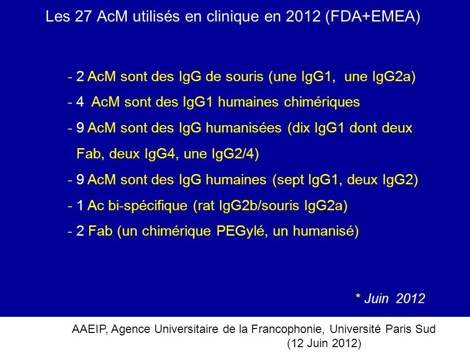 Les 27 AcM utilisés en clinique en 2012 (FDA+EMEA)