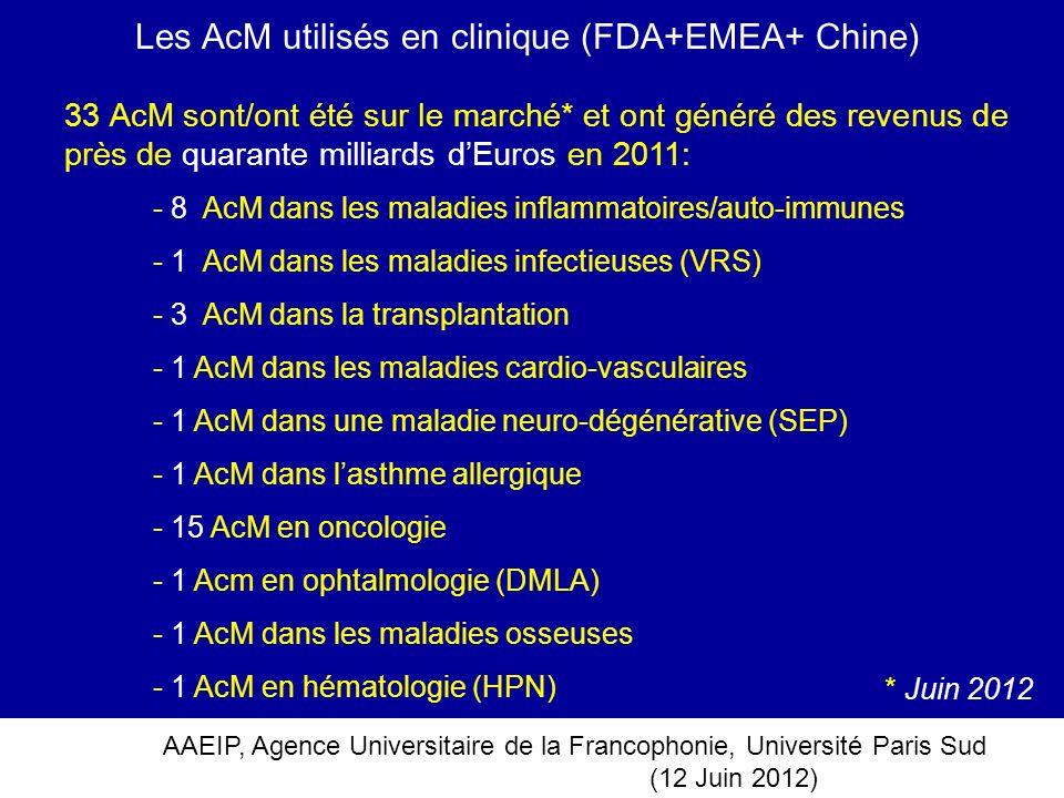 Les AcM utilisés en clinique (FDA+EMEA+ Chine)
