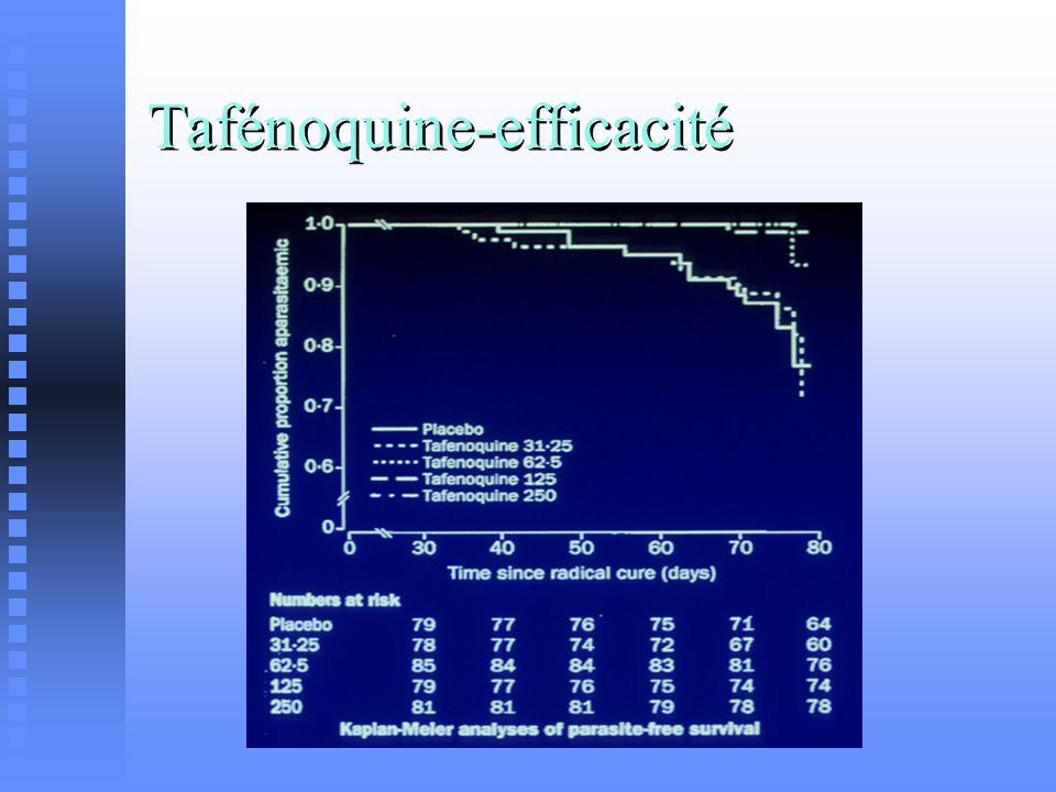 Tafénoquine-efficacité