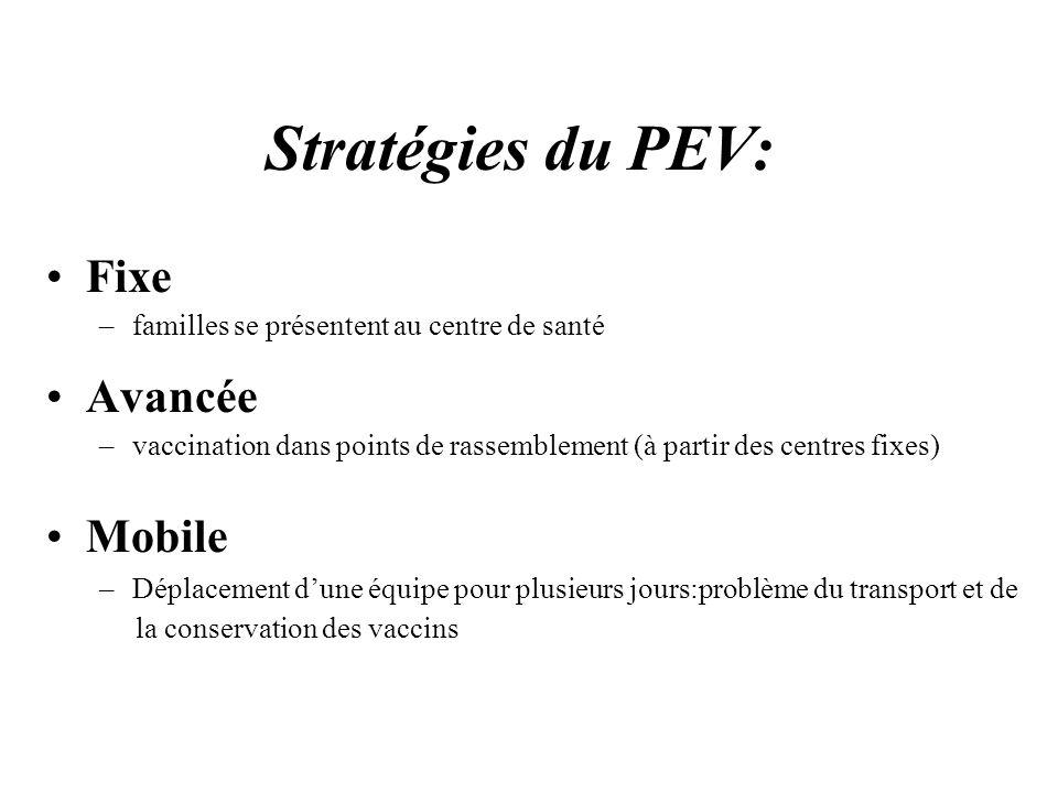 Stratégies du PEV: Fixe Avancée Mobile