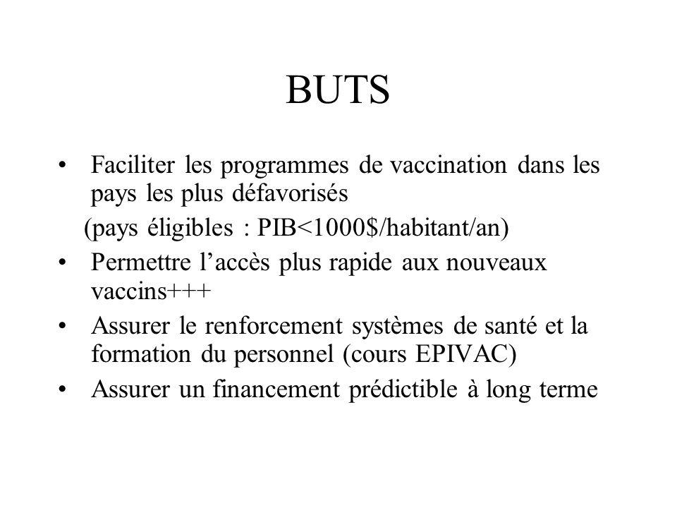 BUTS Faciliter les programmes de vaccination dans les pays les plus défavorisés. (pays éligibles : PIB<1000$/habitant/an)