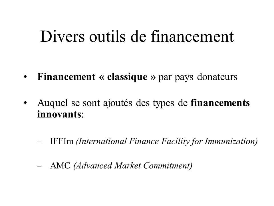 Divers outils de financement