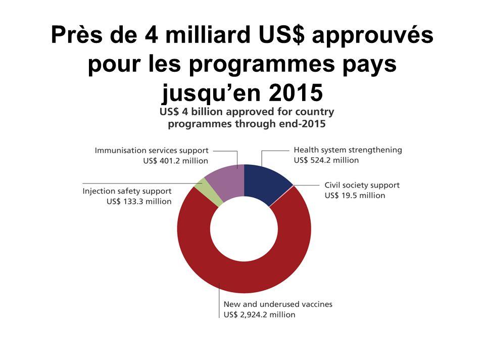 Près de 4 milliard US$ approuvés pour les programmes pays jusqu'en 2015