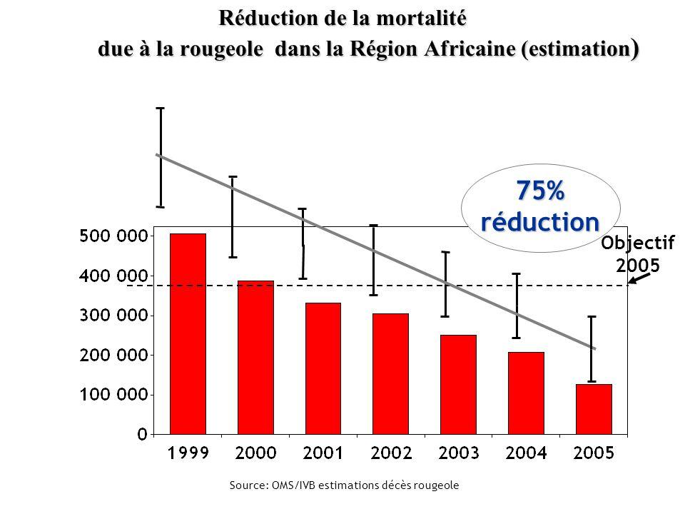 Réduction de la mortalité due à la rougeole dans la Région Africaine (estimation)