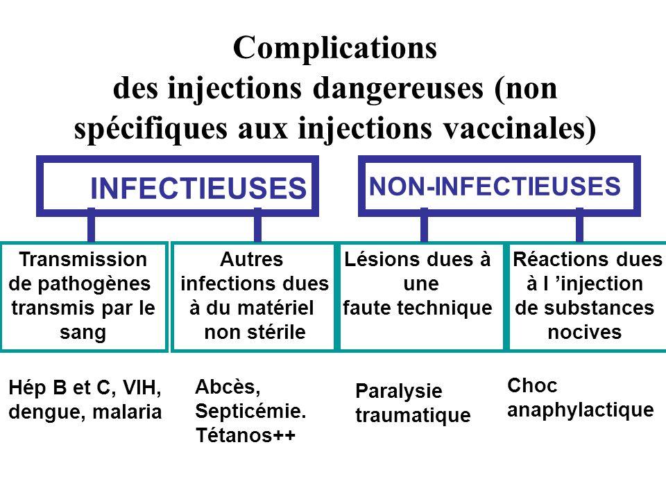 Complications des injections dangereuses (non spécifiques aux injections vaccinales)