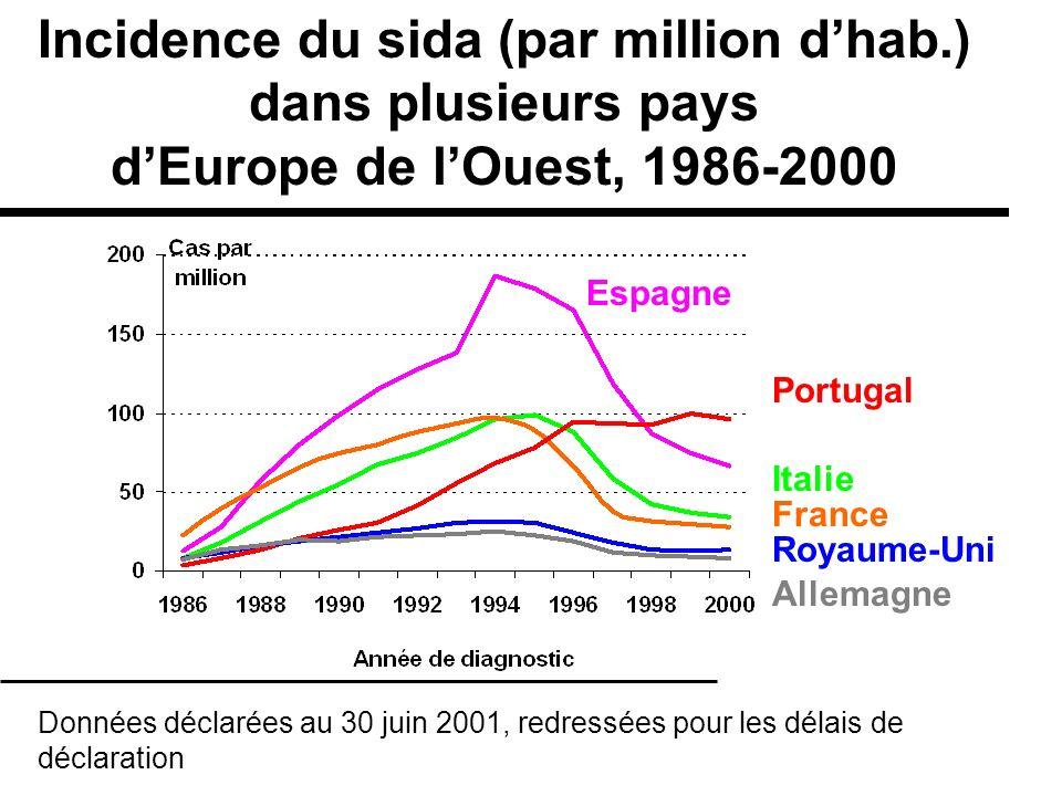 Incidence du sida (par million d'hab.) dans plusieurs pays