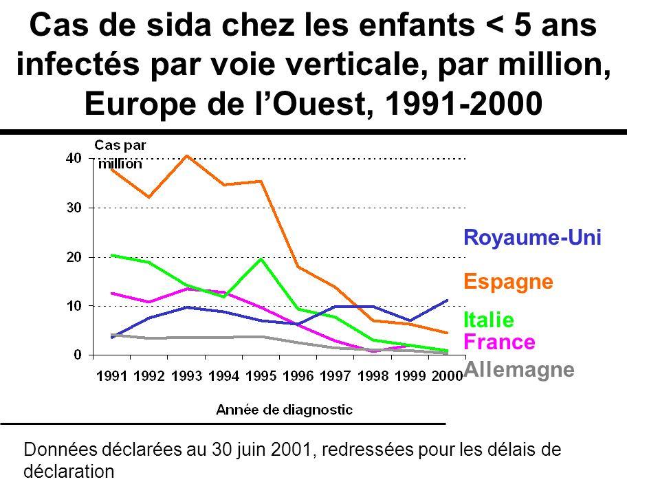 Cas de sida chez les enfants < 5 ans infectés par voie verticale, par million, Europe de l'Ouest, 1991-2000