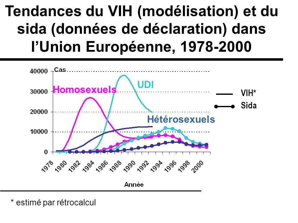 Tendances du VIH (modélisation) et du sida (données de déclaration) dans l'Union Européenne, 1978-2000