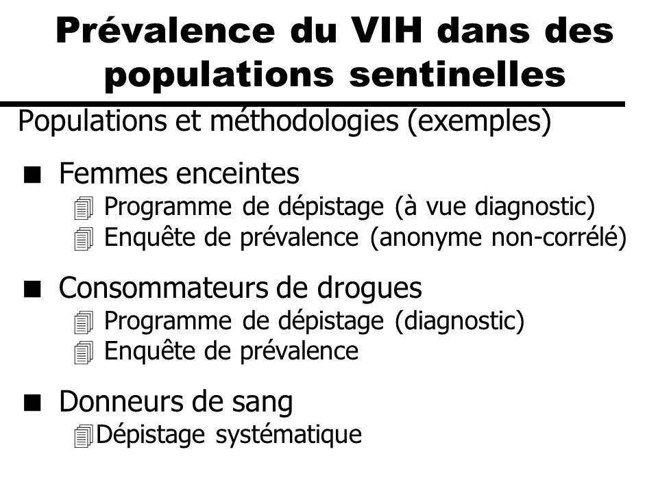 Prévalence du VIH dans des populations sentinelles