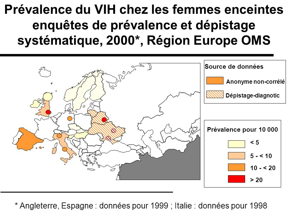 Prévalence du VIH chez les femmes enceintes