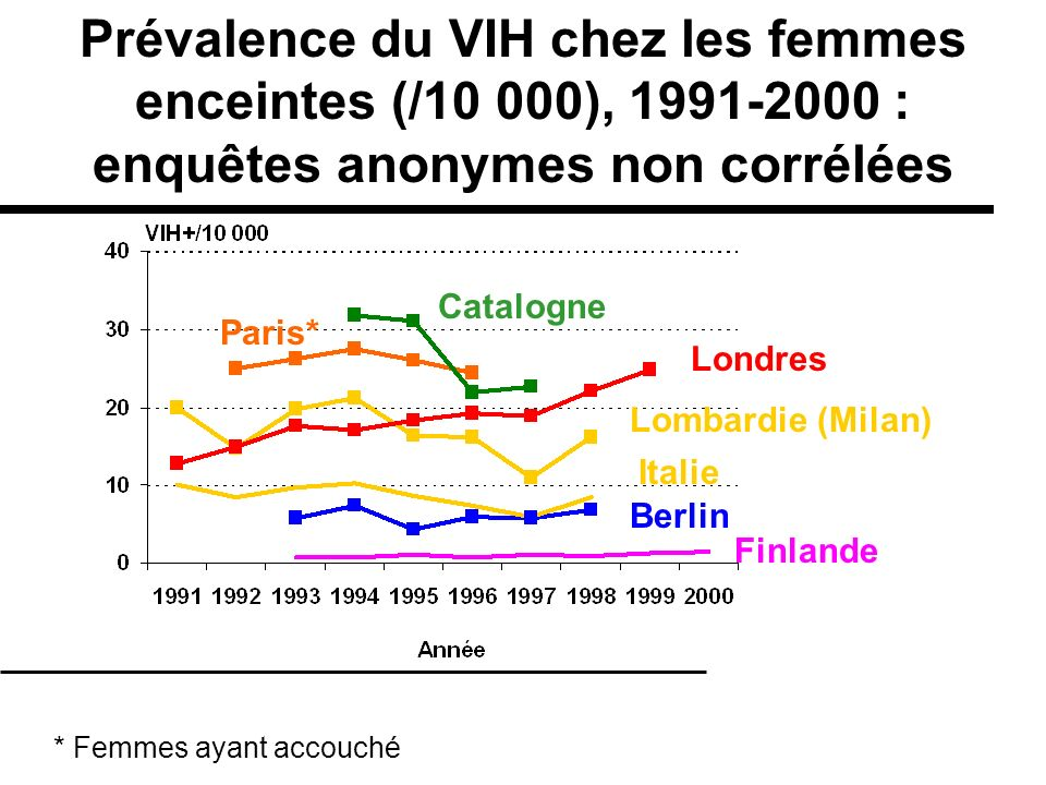 Prévalence du VIH chez les femmes enceintes (/10 000), 1991-2000 :