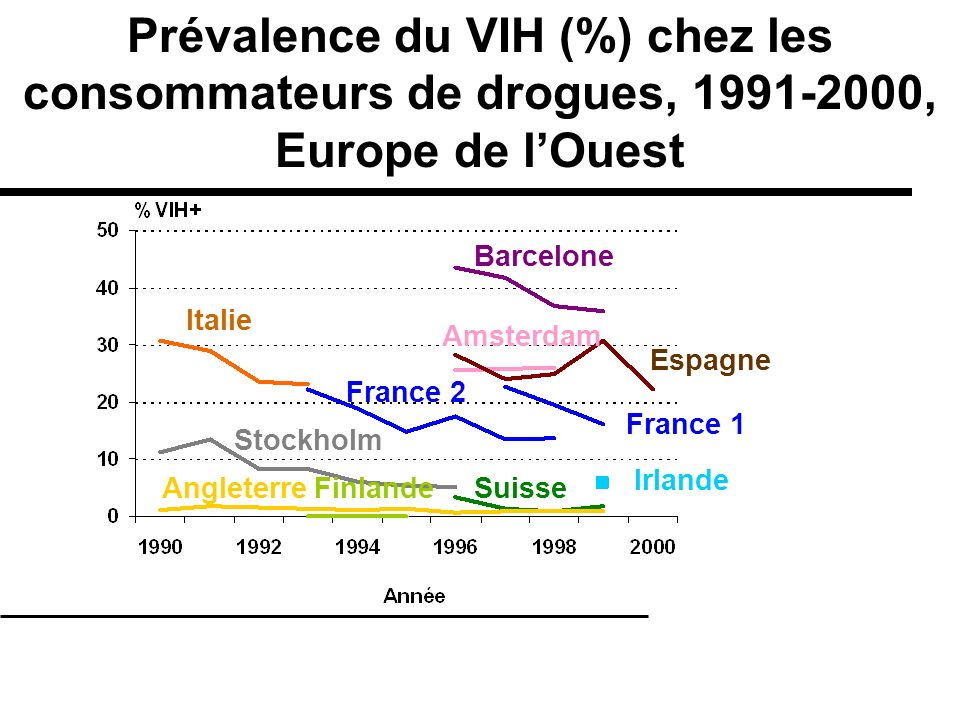 Prévalence du VIH (%) chez les consommateurs de drogues, 1991-2000, Europe de l'Ouest