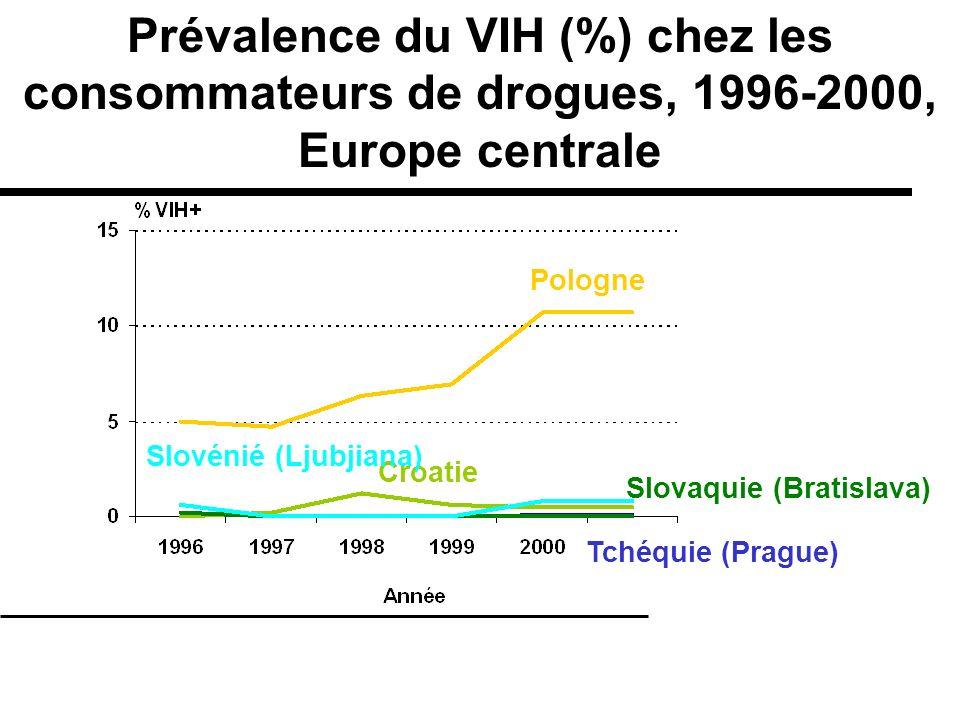 Prévalence du VIH (%) chez les consommateurs de drogues, 1996-2000, Europe centrale