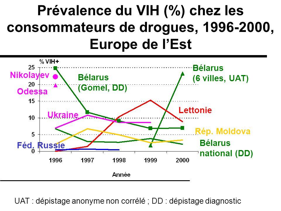 Prévalence du VIH (%) chez les consommateurs de drogues, 1996-2000, Europe de l'Est