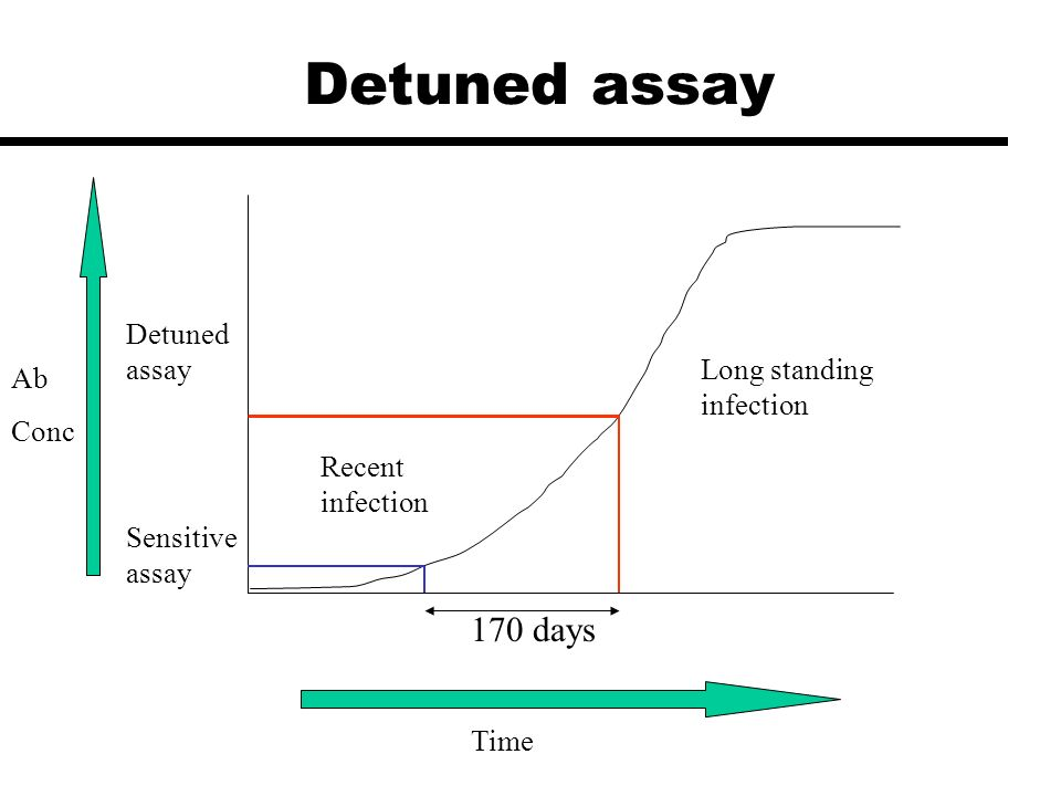 Detuned assay 170 days Detuned assay Long standing infection Ab Conc