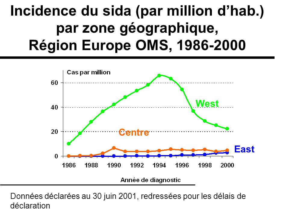 Incidence du sida (par million d'hab.) par zone géographique,
