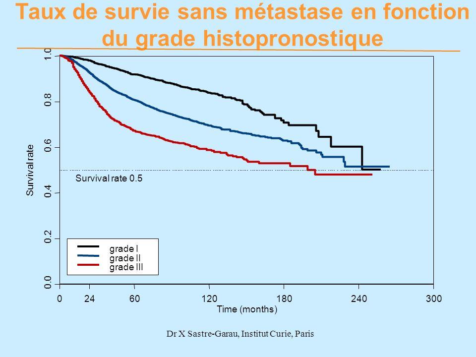 Taux de survie sans métastase en fonction du grade histopronostique