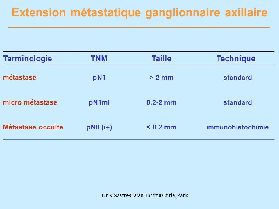 Extension métastatique ganglionnaire axillaire