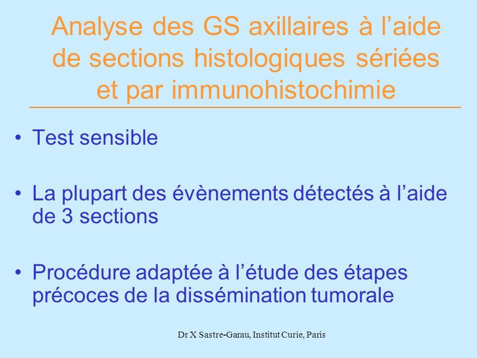 Dr X Sastre-Garau, Institut Curie, Paris