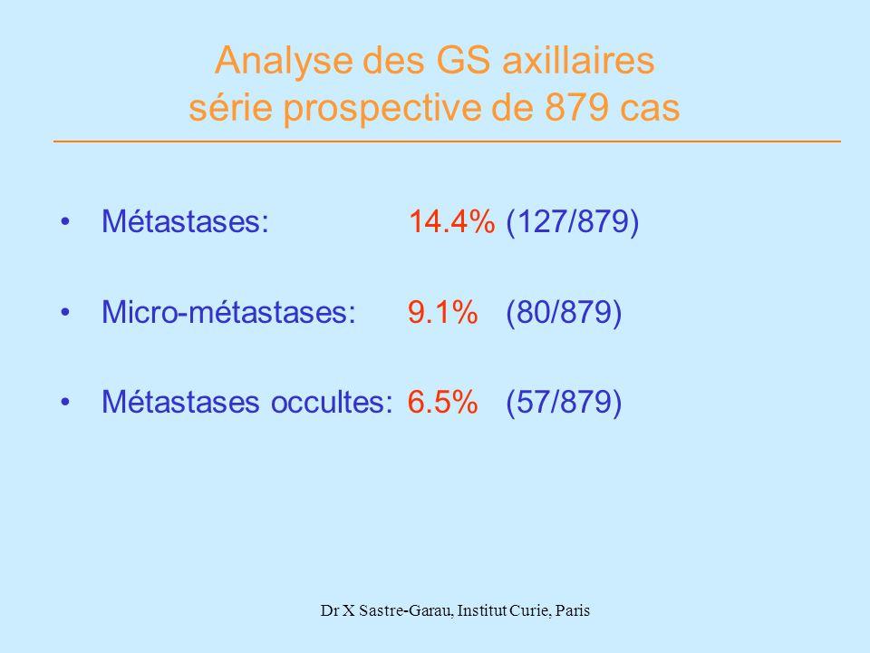 Analyse des GS axillaires série prospective de 879 cas