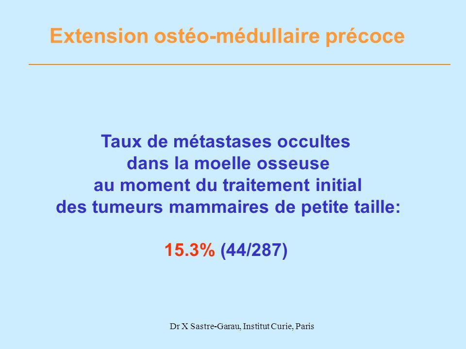 Extension ostéo-médullaire précoce