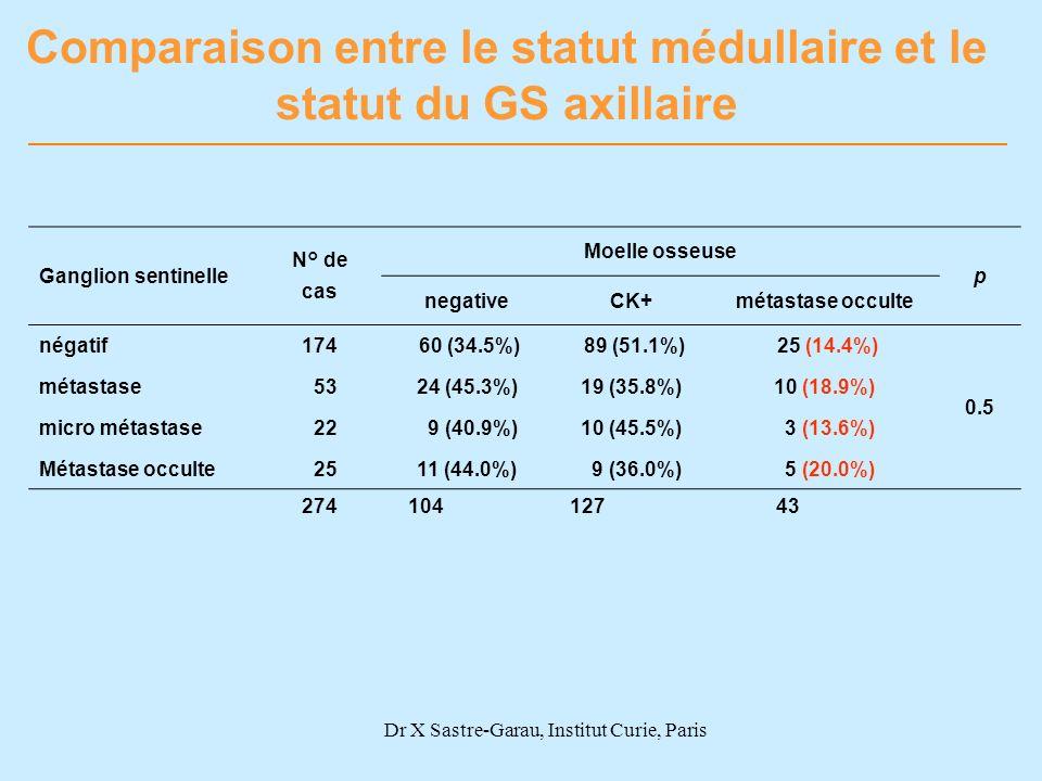 Comparaison entre le statut médullaire et le statut du GS axillaire
