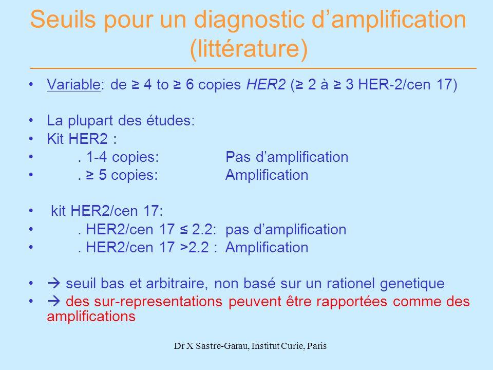Seuils pour un diagnostic d'amplification (littérature)