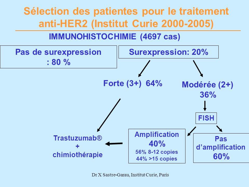 Trastuzumab® + chimiothérapie