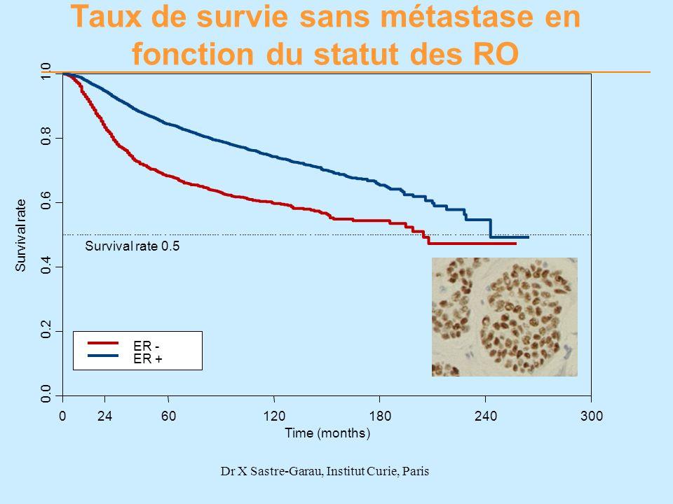 Taux de survie sans métastase en fonction du statut des RO