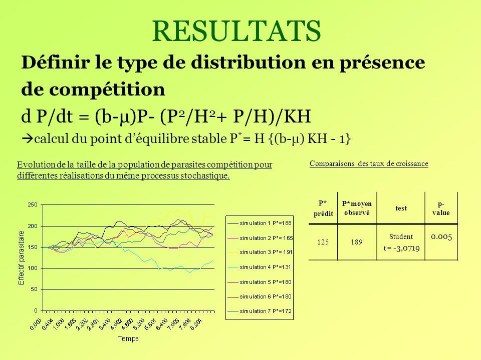RESULTATS Définir le type de distribution en présence de compétition