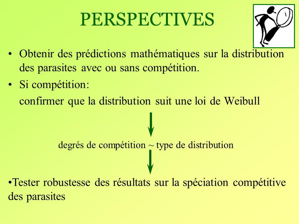 degrés de compétition ~ type de distribution