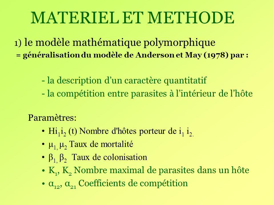 MATERIEL ET METHODE 1) le modèle mathématique polymorphique