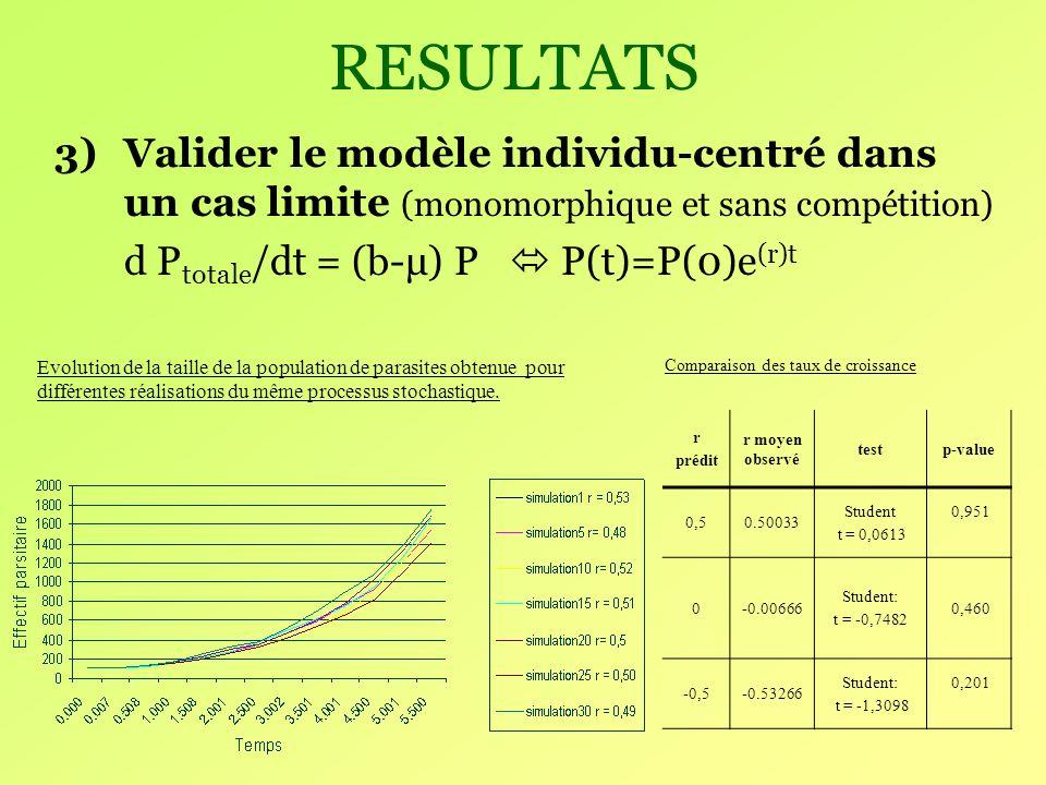 RESULTATS Valider le modèle individu-centré dans un cas limite (monomorphique et sans compétition) d Ptotale/dt = (b-μ) P  P(t)=P(0)e(r)t.