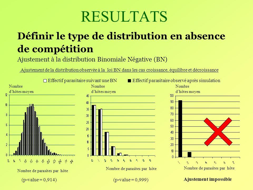 RESULTATS Définir le type de distribution en absence de compétition