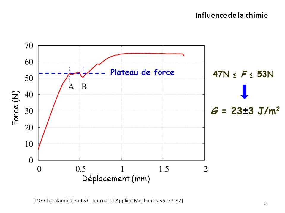 G = 23±3 J/m2 Influence de la chimie Plateau de force 47N ≤ F ≤ 53N