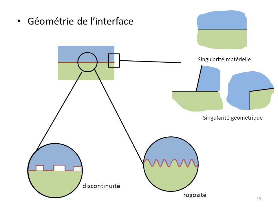 Géométrie de l'interface