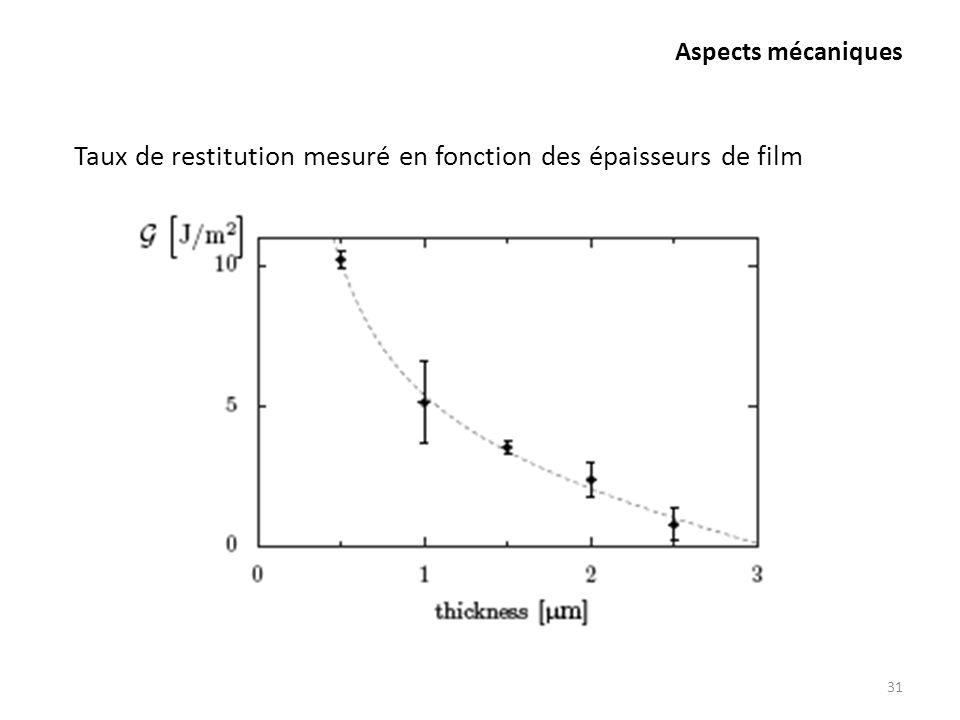Taux de restitution mesuré en fonction des épaisseurs de film