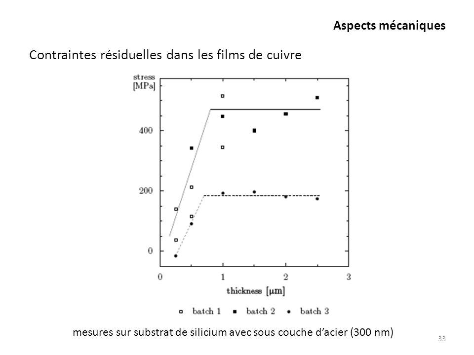 mesures sur substrat de silicium avec sous couche d'acier (300 nm)
