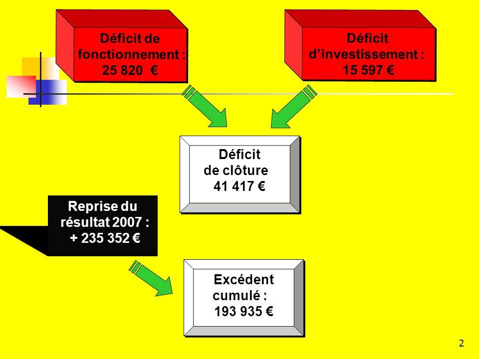 Reprise du résultat 2007 : + 235 352 €