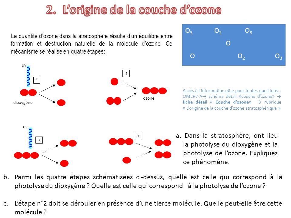 L'origine de la couche d'ozone
