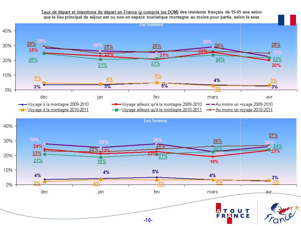 Taux de départ et intentions de départ en France (y compris les DOM) des résidents français de 15-65 ans selon que le lieu principal de séjour est ou non en espace touristique montagne au moins pour partie, selon le sexe